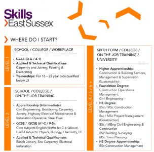 Skills East Sussex case study, always possible